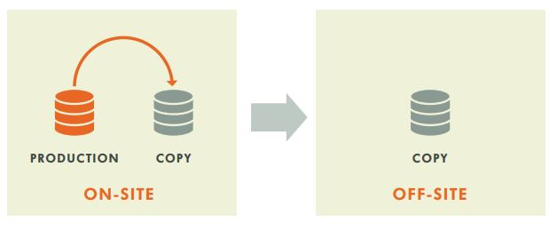 backup and disaster recovery of actifio