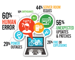 GlobeSoft Qatar offers Disaster Recovery solutions and services to organization in Qatar