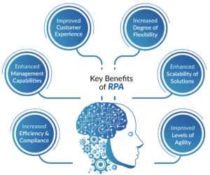 IBM for Robotic Process Automation